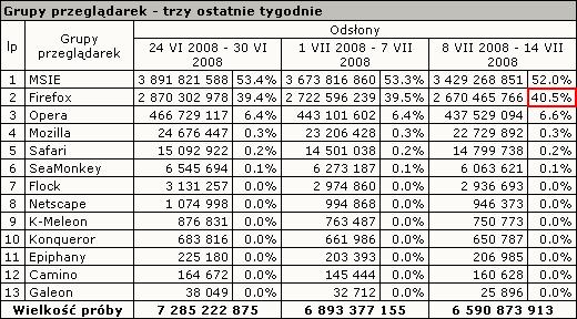 Tabelka z wynikami: MSIE - 52.0%, Firefox - 40.5%, Opera - 6.6%
