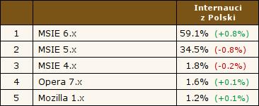 MSIE 6.x - 59.1%, MSIE 5.x - 34.5%, MSIE 4.x - 1.8%, Opera 7.x - 1.6%, Mozilla 1.x - 1.2%