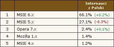 MSIE 6.x - 66.1%, MSIE 5.x - 27.1%, Opera 7.x - 2.4%, Mozilla 1.x - 1.4%, MSIE 4.x - 1.2%. Źródło: Ranking.pl, 12.02.2004