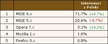 MSIE 6.x - 71.7%, MSIE 5.x - 20.6%, Opera 7.x - 3.1%, Mozilla 1.x - 1.6%, Firefox 0.x - 0.8%. Źródło: Ranking.pl, 17.06.2004