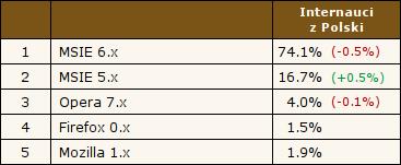 MSIE 6.x - 74.1%, MSIE 5.x - 16.7%, Opera 7.x - 4.0%, Mozilla 1.x - 1.9%, Firefox 0.x - 1.5%. Źródło: Ranking.pl, 16.09.2004