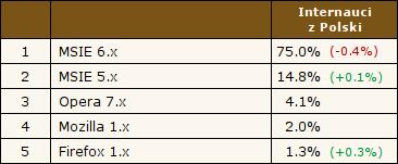 MSIE 6.x - 75.0%, MSIE 5.x - 14.8%, Opera 7.x - 4.1%, Mozilla 1.x - 2.0%, Firefox 1.x - 1.3%. Źródło: Ranking.pl, 11.11.2004
