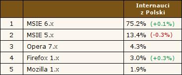 MSIE 6.x - 75.2%, MSIE 5.x - 13.4%, Opera 7.x - 4.3%, Firefox 1.x - 3.0%, Mozilla 1.x - 1.9%. Źródło: Ranking.pl, 16.12.2004