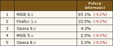 MSIE 6.x - 65.1%, Firefox 1.x - 22.5%, Opera 9.x - 4.3%, MSIE 5.x - 2.5%, Opera 8.x - 2.0%. Źródło: Ranking.pl, 26.10.2006