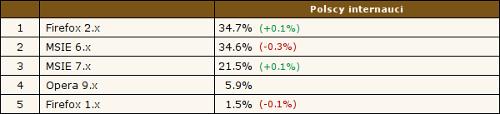 Firefox 2.x - 34.7%, MSIE 6.x - 34.6%, MSIE 7.x - 21.5%, Opera 9.x - 5.9%, Firefox 1.x - 1.5%. Źródło: Ranking.pl, 24.04.2008