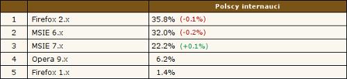 Firefox 2.x - 35.8%, MSIE 6.x - 32.0%, MSIE 7.x - 22.2%, Opera 9.x - 6.2%, Firefox 1.x - 1.4%. Źródło: Ranking.pl, 19.06.2008