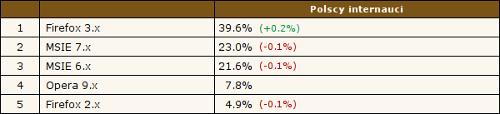 Firefox 3.x - 39.6%, MSIE 7.x - 23.0%, MSIE 6.x - 21.6%, Opera 9.x - 7.8%, Firefox 2.x - 4.9%. Źródło: Ranking.pl, 2.04.2009