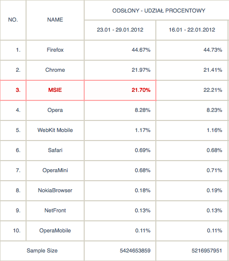 Firefox: 44,67%, Chrome: 21,97%, 21,70%, Opera 8,28%, WebKit Mobile: 1,17%, Safari 0,69%, OperaMini 0,68%, NokiaBrowser 0,18%, NetFront 0,13%, OperaMobile 0,11%