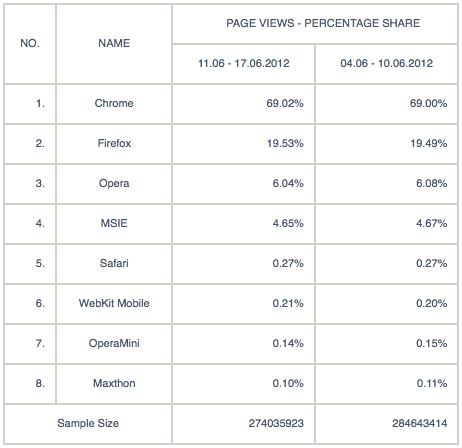 Chrome 69,02%, Firefox 19,53%, Opera 6,04%, MSIE 4,65%, Safari 0,27%, WebKit Mobile 0,21%, OperaMini 0,14%, Maxthon 0,10%
