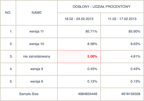 Adobe Flash: udział w rynku: wersja 11 - 85,71%, wersja 10 - 8,58%,  niezainstalowany - 5,06%, wersja 9 - 0,43%, wersja 6 - 0,13%