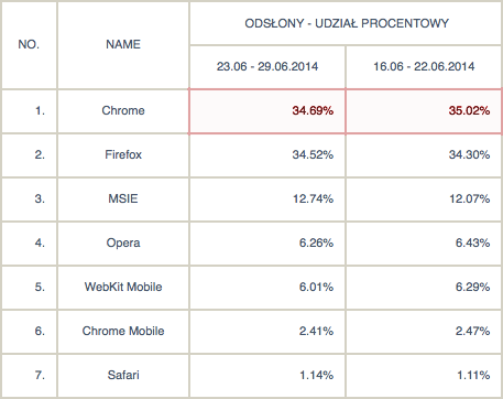 Chrome: 34,69%, Fierfox 34,52%, Internet Explorer 12,74%, Opera 6,26%, WebKit Mobile 6,01%, Chrome Mobile 2,41%, Safari 2,41%